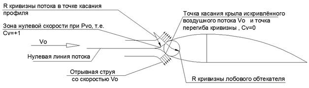 Объяснение физической сущности явления «Подъёмная сила Крыла» без использования уравнения Бернулли - 9