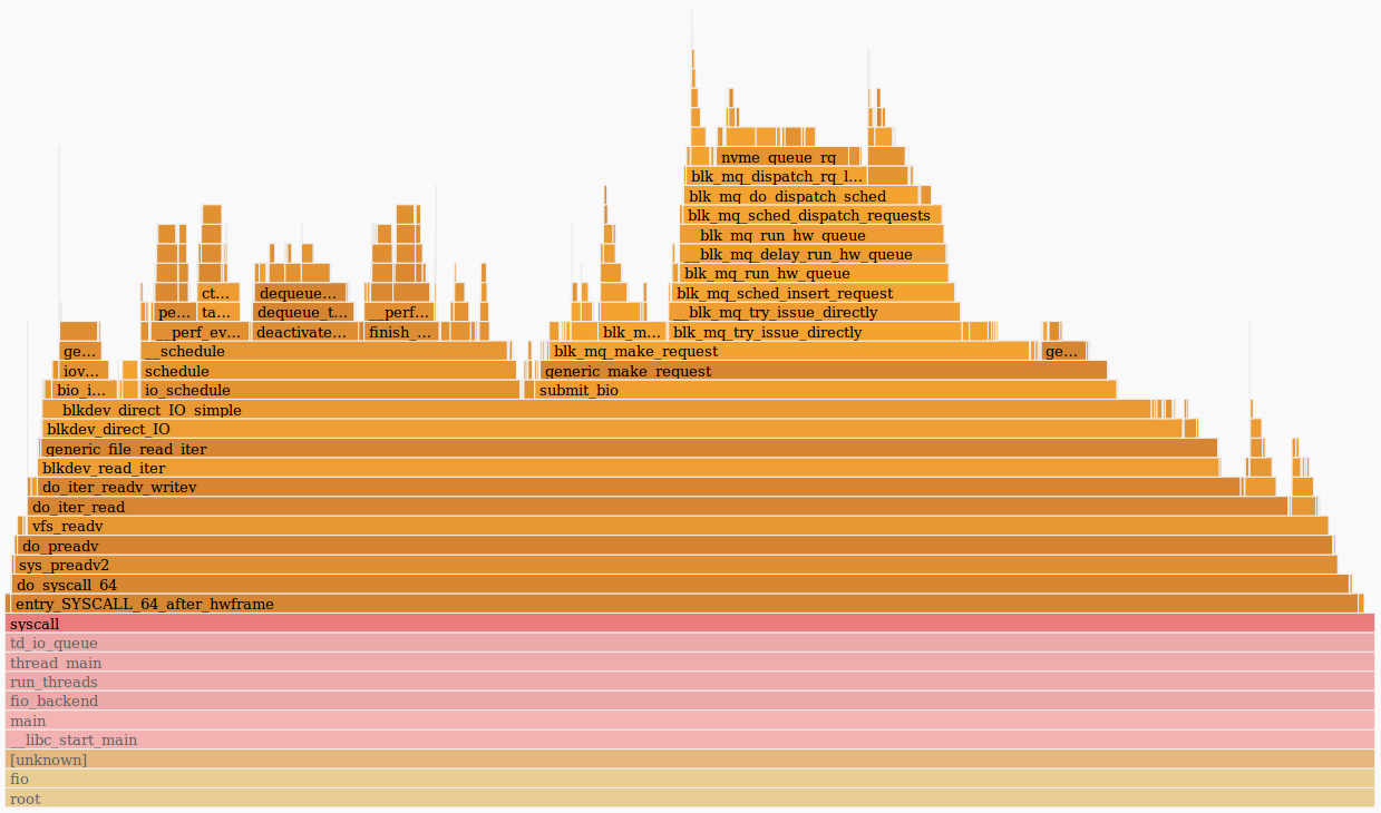 Perf и flamegraphs - 5