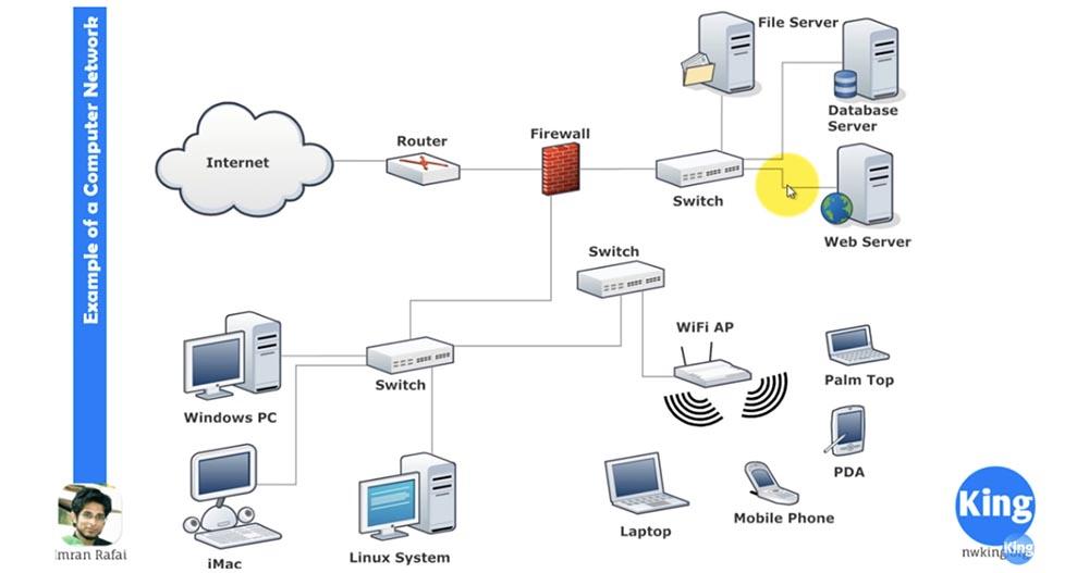 Тренинг Cisco 200-125 CCNA v3.0. Сертифицированный сетевой специалист Cisco (ССNA). День 1. Основы сети - 3