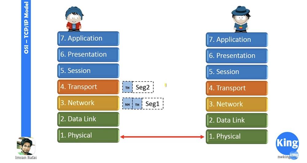 Тренинг Cisco 200-125 CCNA v3.0. Сертифицированный сетевой специалист Cisco (ССNA). День 2. Модели OSI и TCP-IP - 10