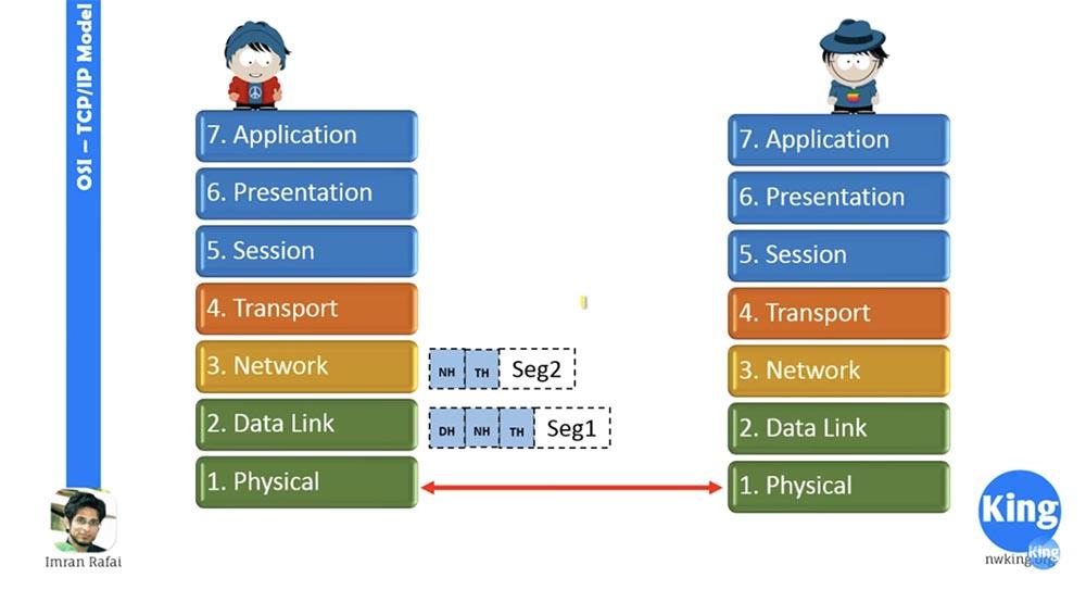 Тренинг Cisco 200-125 CCNA v3.0. Сертифицированный сетевой специалист Cisco (ССNA). День 2. Модели OSI и TCP-IP - 11