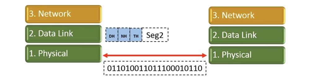 Тренинг Cisco 200-125 CCNA v3.0. Сертифицированный сетевой специалист Cisco (ССNA). День 2. Модели OSI и TCP-IP - 12