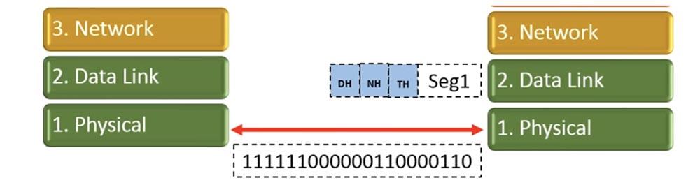 Тренинг Cisco 200-125 CCNA v3.0. Сертифицированный сетевой специалист Cisco (ССNA). День 2. Модели OSI и TCP-IP - 13
