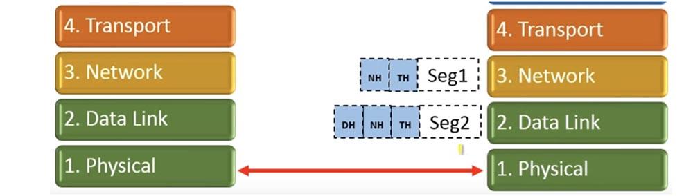 Тренинг Cisco 200-125 CCNA v3.0. Сертифицированный сетевой специалист Cisco (ССNA). День 2. Модели OSI и TCP-IP - 14