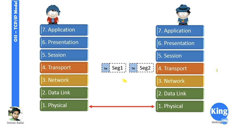 Тренинг Cisco 200-125 CCNA v3.0. Сертифицированный сетевой специалист Cisco (ССNA). День 2. Модели OSI и TCP-IP - 16