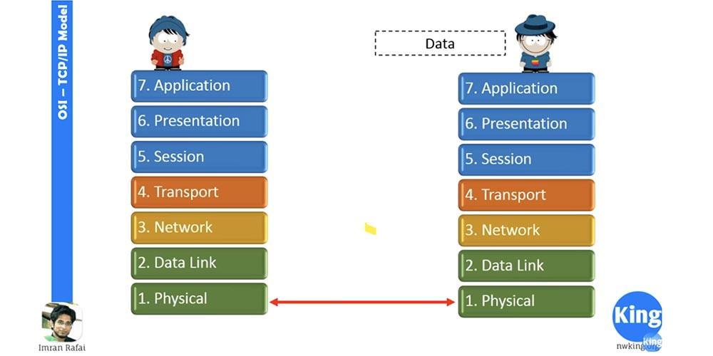 Тренинг Cisco 200-125 CCNA v3.0. Сертифицированный сетевой специалист Cisco (ССNA). День 2. Модели OSI и TCP-IP - 17