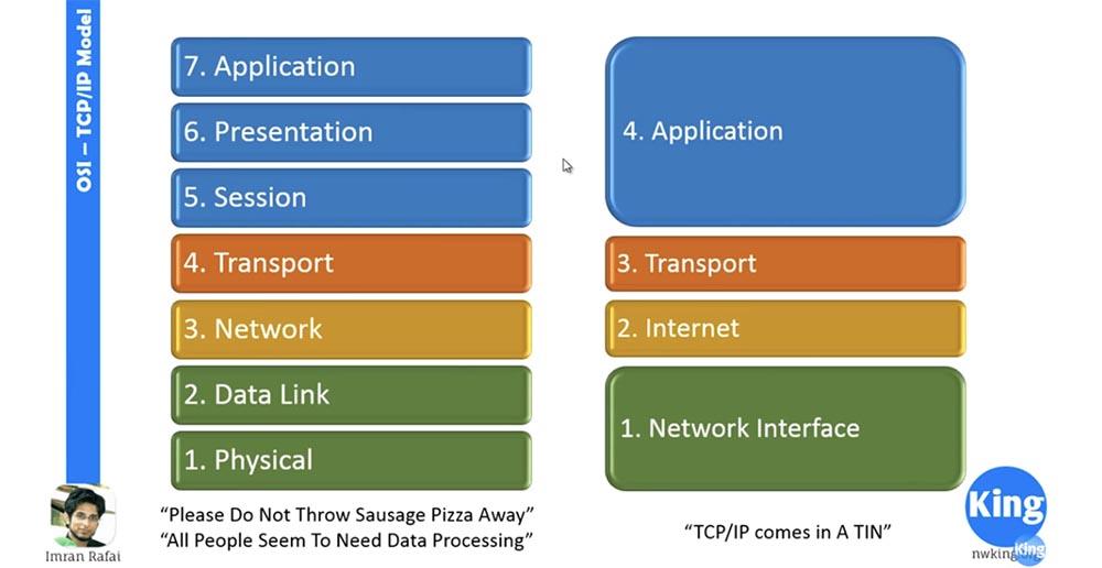 Тренинг Cisco 200-125 CCNA v3.0. Сертифицированный сетевой специалист Cisco (ССNA). День 2. Модели OSI и TCP-IP - 2