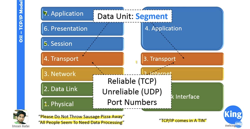 Тренинг Cisco 200-125 CCNA v3.0. Сертифицированный сетевой специалист Cisco (ССNA). День 2. Модели OSI и TCP-IP - 5
