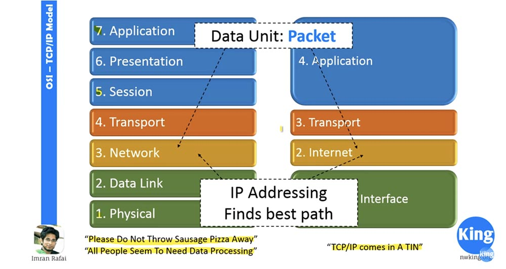 Тренинг Cisco 200-125 CCNA v3.0. Сертифицированный сетевой специалист Cisco (ССNA). День 2. Модели OSI и TCP-IP - 6