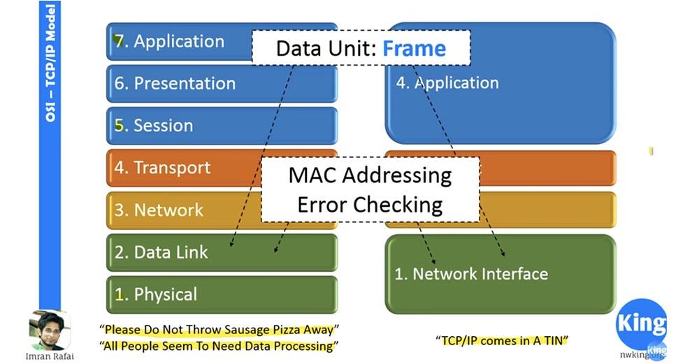 Тренинг Cisco 200-125 CCNA v3.0. Сертифицированный сетевой специалист Cisco (ССNA). День 2. Модели OSI и TCP-IP - 7