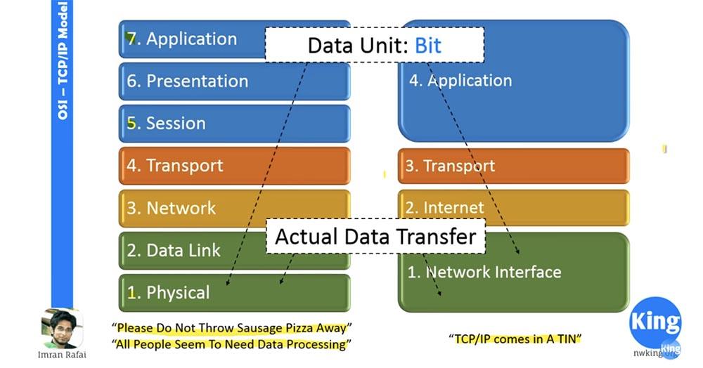 Тренинг Cisco 200-125 CCNA v3.0. Сертифицированный сетевой специалист Cisco (ССNA). День 2. Модели OSI и TCP-IP - 8