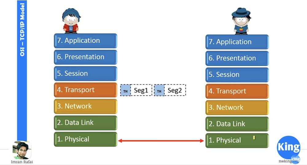 Тренинг Cisco 200-125 CCNA v3.0. Сертифицированный сетевой специалист Cisco (ССNA). День 2. Модели OSI и TCP-IP - 9