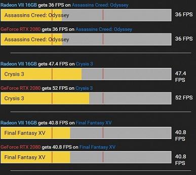 Видеокарта Radeon VII опережает GeForce RTX 2080 в крупном сравнении в 21 игре