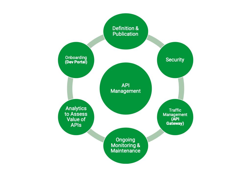 Что такое управление API? - 1