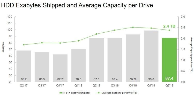 Квартальный отчёт Seagate: лучше, чем у Western Digital