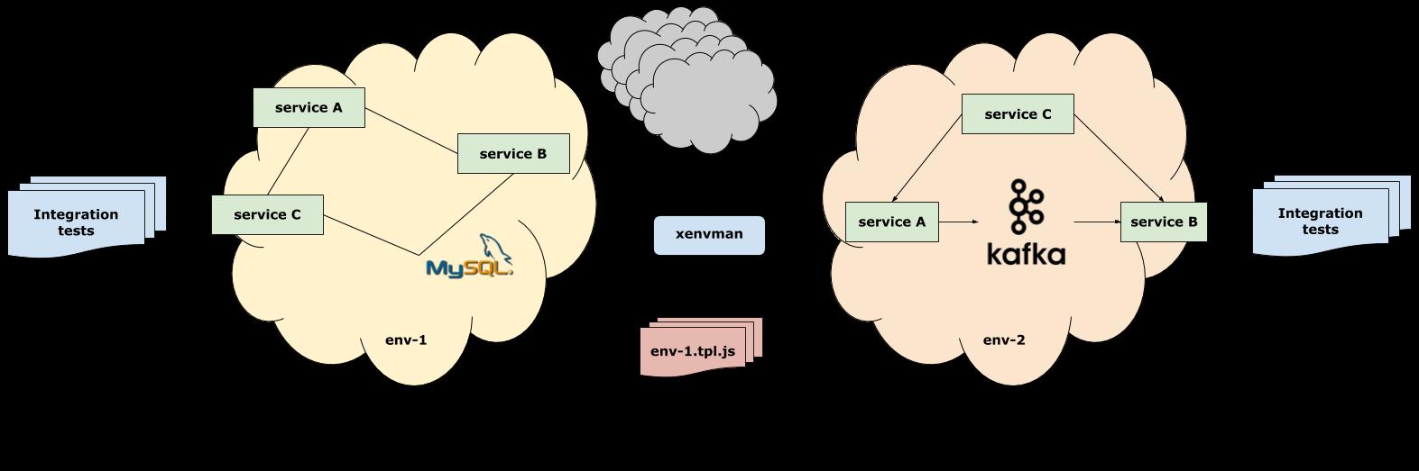 xenvman: Гибкие окружения для тестирования микросервисов (и не только) - 1