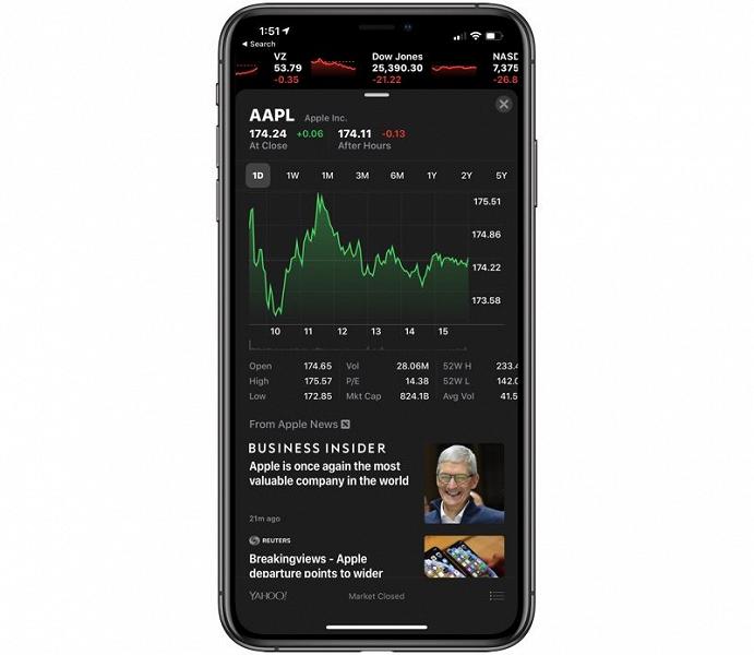 Apple вернула себе звание самой дорогой публичной компании в мире