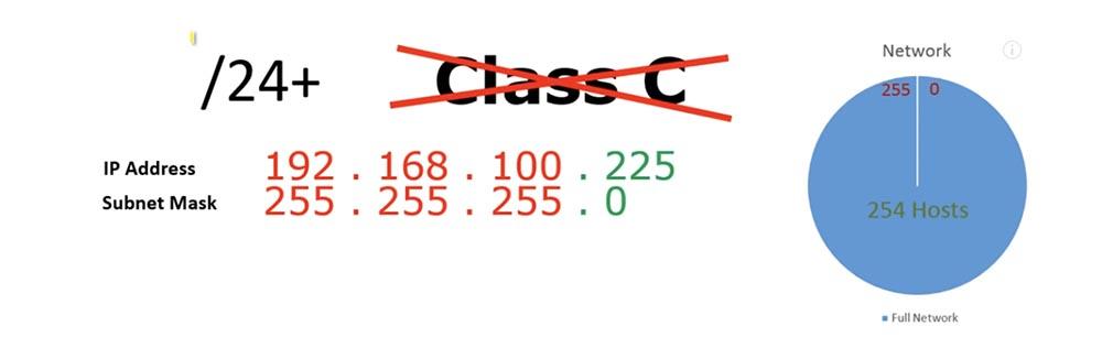 Тренинг Cisco 200-125 CCNA v3.0. Сертифицированный сетевой специалист Cisco (ССNA). День 3. Подсети - 10