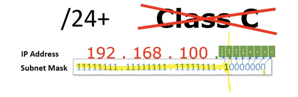 Тренинг Cisco 200-125 CCNA v3.0. Сертифицированный сетевой специалист Cisco (ССNA). День 3. Подсети - 12