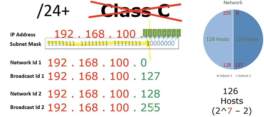 Тренинг Cisco 200-125 CCNA v3.0. Сертифицированный сетевой специалист Cisco (ССNA). День 3. Подсети - 13