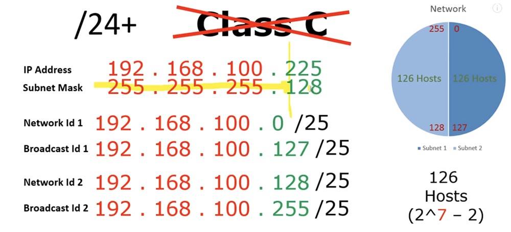 Тренинг Cisco 200-125 CCNA v3.0. Сертифицированный сетевой специалист Cisco (ССNA). День 3. Подсети - 14
