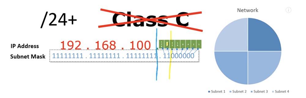 Тренинг Cisco 200-125 CCNA v3.0. Сертифицированный сетевой специалист Cisco (ССNA). День 3. Подсети - 16