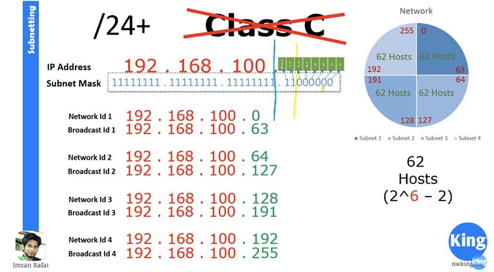 Тренинг Cisco 200-125 CCNA v3.0. Сертифицированный сетевой специалист Cisco (ССNA). День 3. Подсети - 17