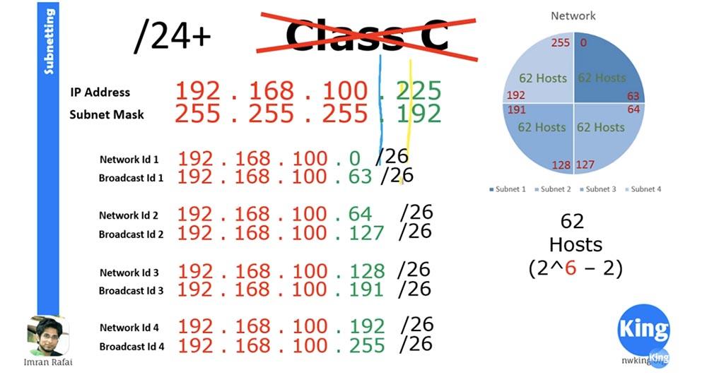 Тренинг Cisco 200-125 CCNA v3.0. Сертифицированный сетевой специалист Cisco (ССNA). День 3. Подсети - 18