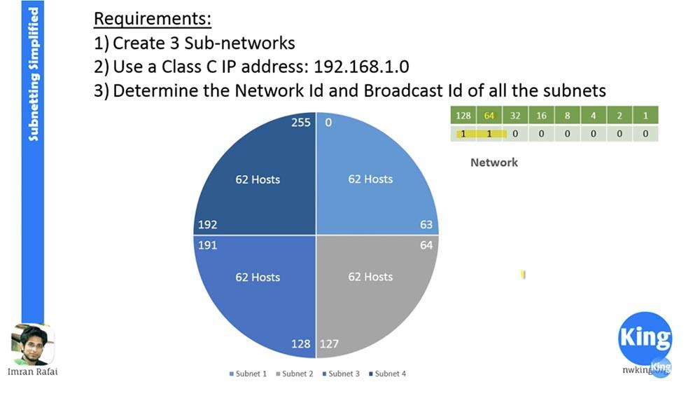 Тренинг Cisco 200-125 CCNA v3.0. Сертифицированный сетевой специалист Cisco (ССNA). День 3. Подсети - 20