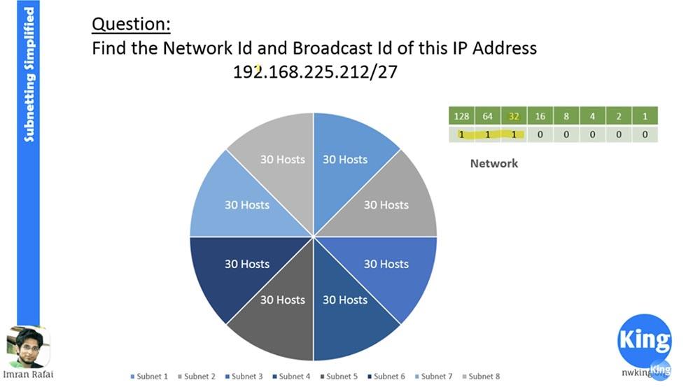 Тренинг Cisco 200-125 CCNA v3.0. Сертифицированный сетевой специалист Cisco (ССNA). День 3. Подсети - 21