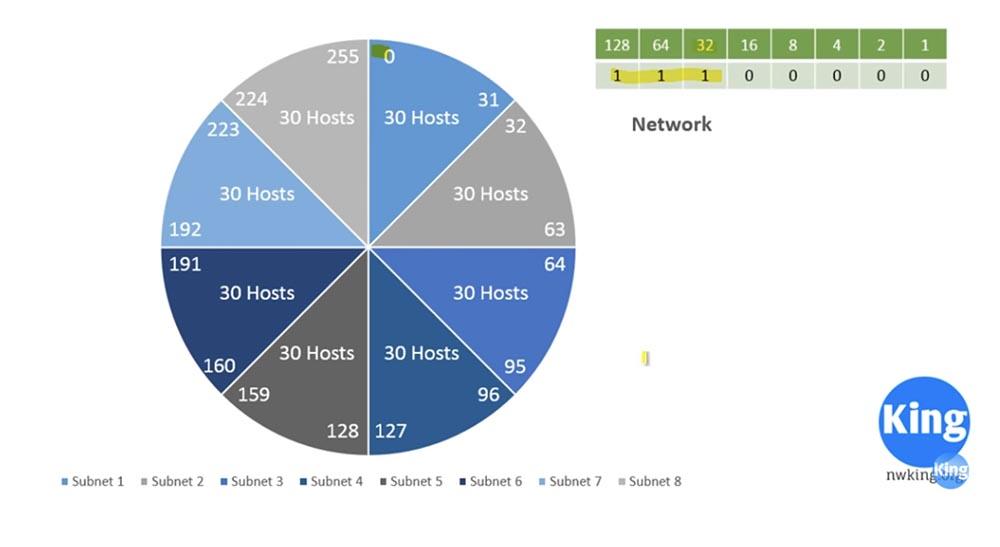 Тренинг Cisco 200-125 CCNA v3.0. Сертифицированный сетевой специалист Cisco (ССNA). День 3. Подсети - 22