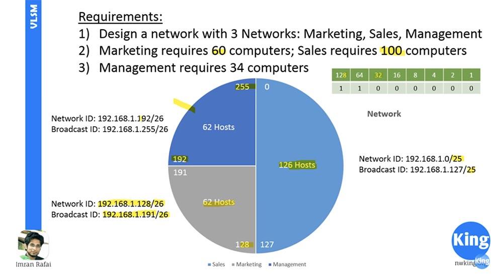 Тренинг Cisco 200-125 CCNA v3.0. Сертифицированный сетевой специалист Cisco (ССNA). День 3. Подсети - 27