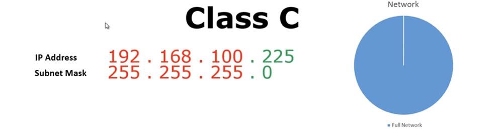 Тренинг Cisco 200-125 CCNA v3.0. Сертифицированный сетевой специалист Cisco (ССNA). День 3. Подсети - 5