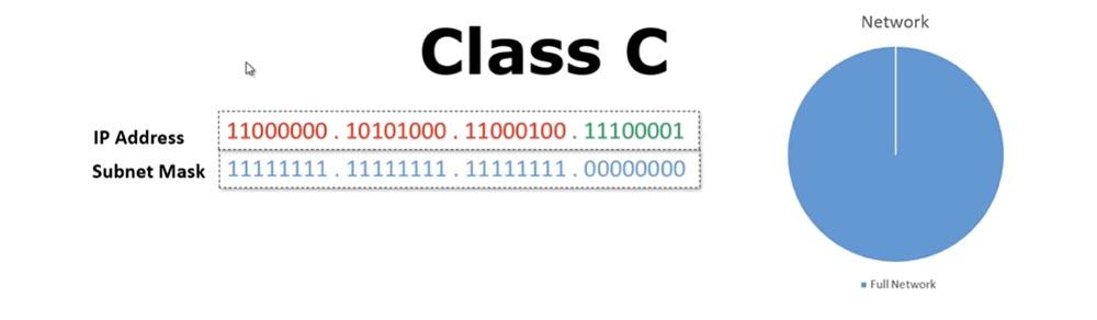Тренинг Cisco 200-125 CCNA v3.0. Сертифицированный сетевой специалист Cisco (ССNA). День 3. Подсети - 6