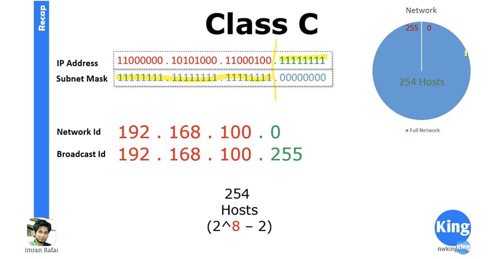 Тренинг Cisco 200-125 CCNA v3.0. Сертифицированный сетевой специалист Cisco (ССNA). День 3. Подсети - 8