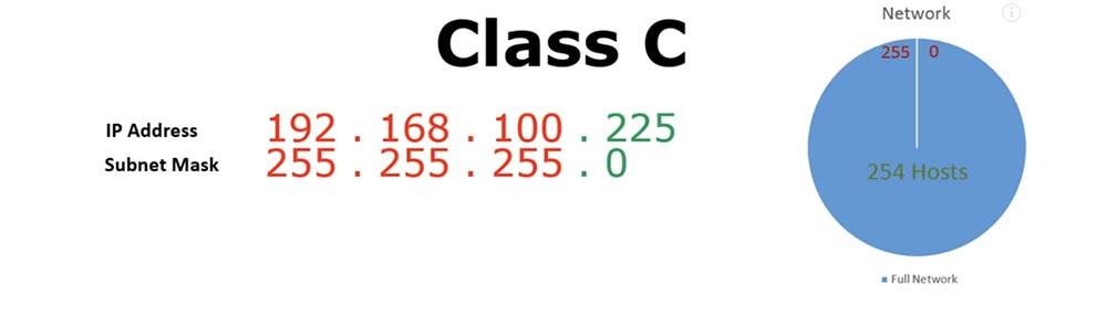 Тренинг Cisco 200-125 CCNA v3.0. Сертифицированный сетевой специалист Cisco (ССNA). День 3. Подсети - 9