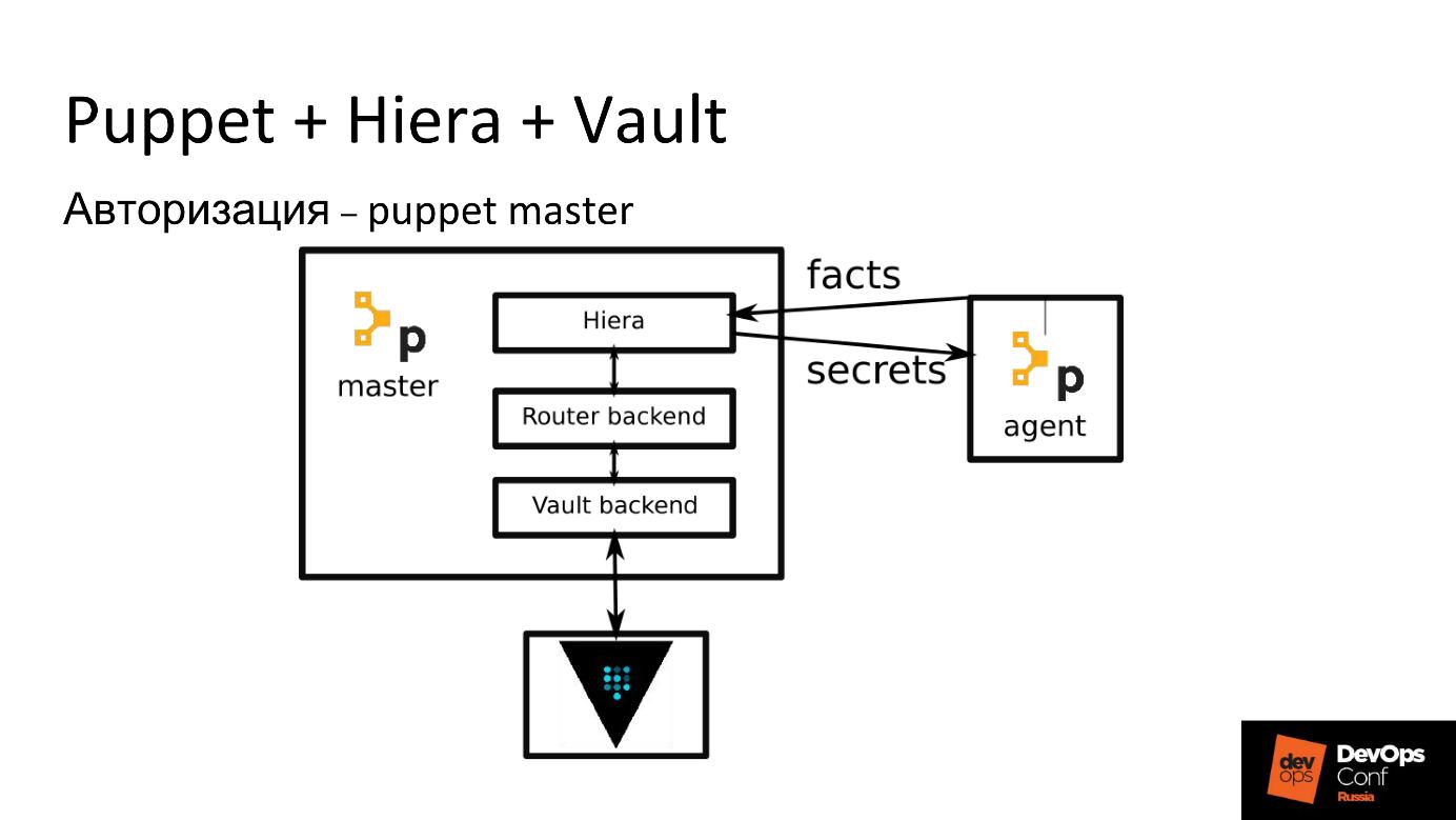 Управление секретами при помощи HashiCorp Vault - 2
