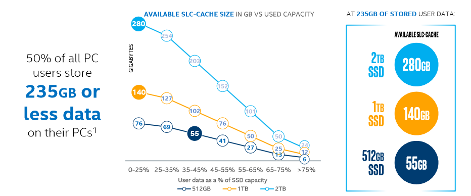 SSD на базе QLC — убийца жёстких дисков? На самом деле нет - 6