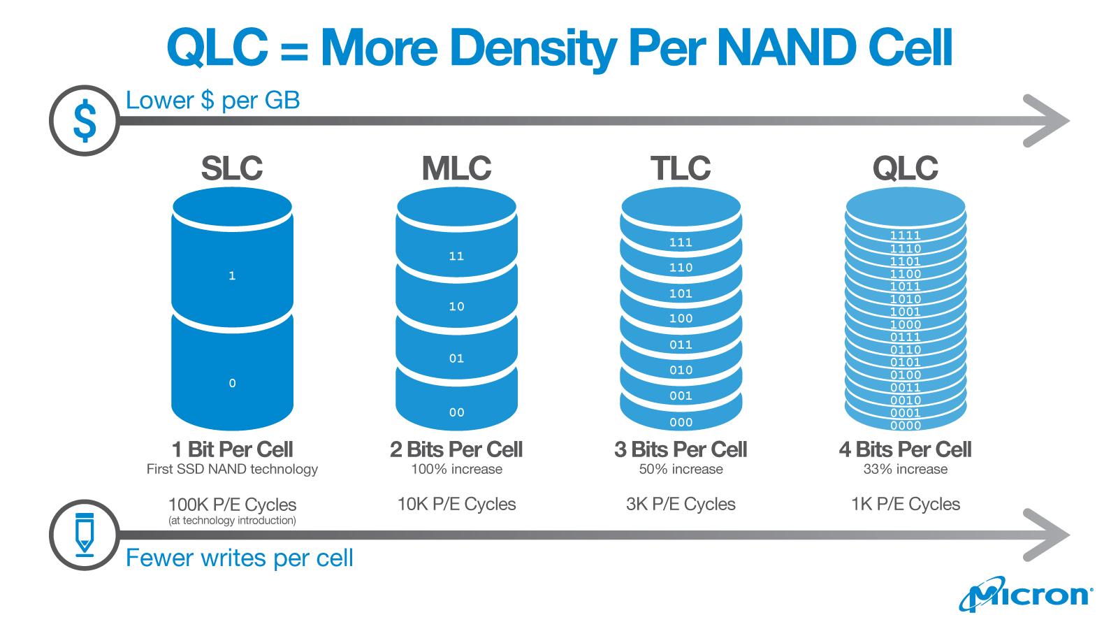 SSD на базе QLC — убийца жёстких дисков? На самом деле нет - 1