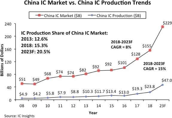 До 2023 года Китай удвоит выпуск микросхем