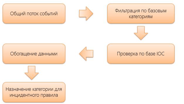 Как работать с данными киберразведки: учимся собирать и выявлять индикаторы компрометации систем - 3