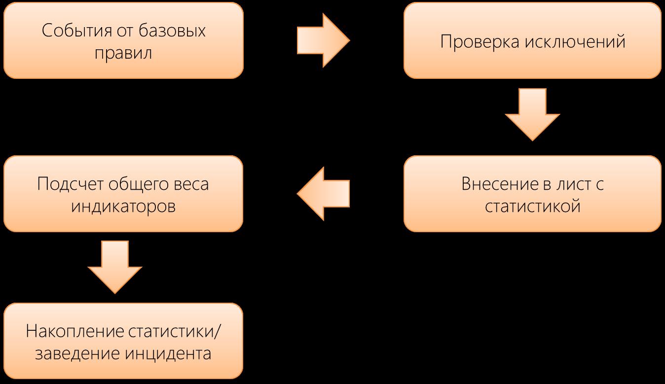 Как работать с данными киберразведки: учимся собирать и выявлять индикаторы компрометации систем - 6