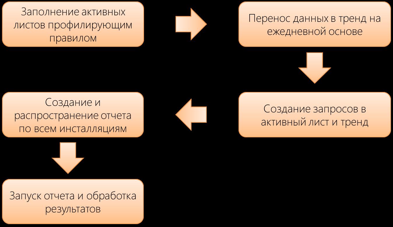 Как работать с данными киберразведки: учимся собирать и выявлять индикаторы компрометации систем - 7