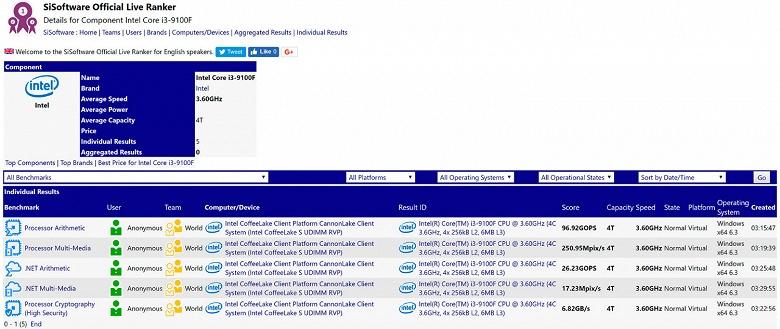 Процессор Intel Core i3-9100 рискует не получить даже прибавки к частоте относительно предшественника