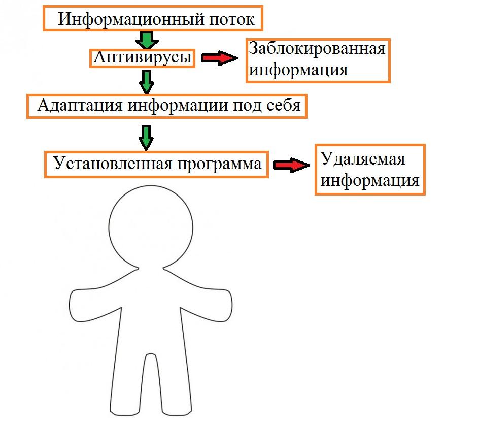 Программирование общества - 11