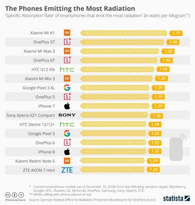 Xiaomi отреагировала на публикацию о рейтинге самых вредных для здоровья смартфонов