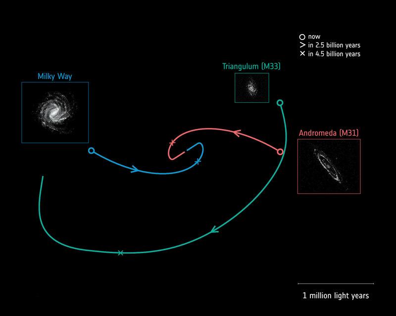 Млечный Путь столкнется с Туманностью Андромеды. Но попозже