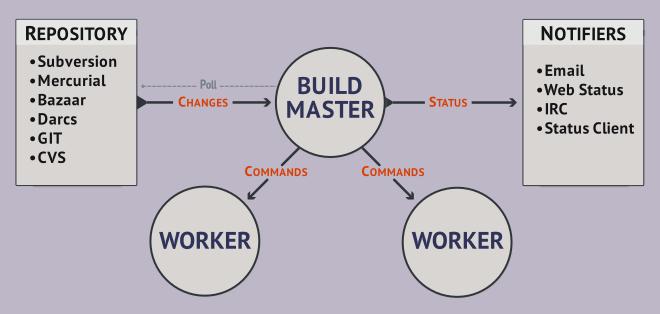 Buildbot: сказ с примерами еще об одной системе непрерывной интеграции - 1