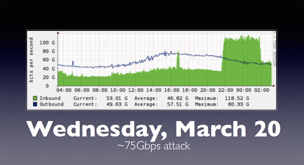 Конференция BLACK HAT. Уроки выживания при DDOS-атаке 300 Гбит - с. Часть 1 - 4