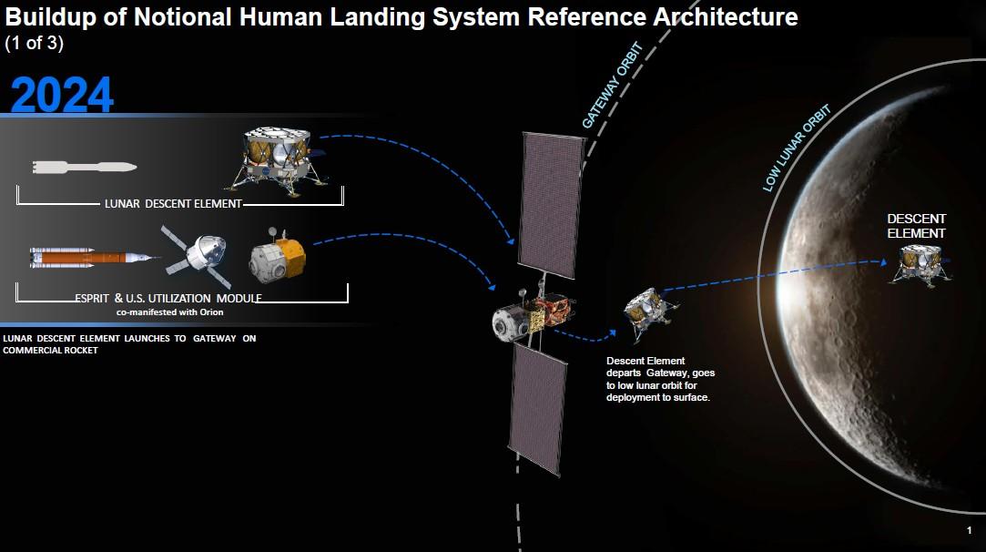 NASA ищет партнёров в американской индустрии для создания частично многоразового пилотируемого лендера - 2